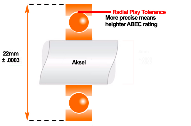 ABEC rating forklaring