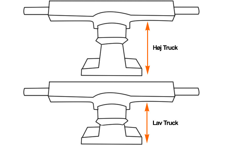 Höhe der Trucks, Low, Heigh, Mid
